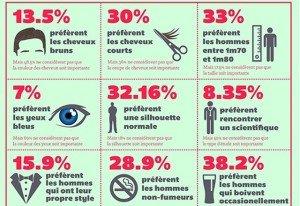 Ce que veulent les femmes - dans une seule Infographie :) ce_que_veulent_les_femmes___l___infographie-300x206